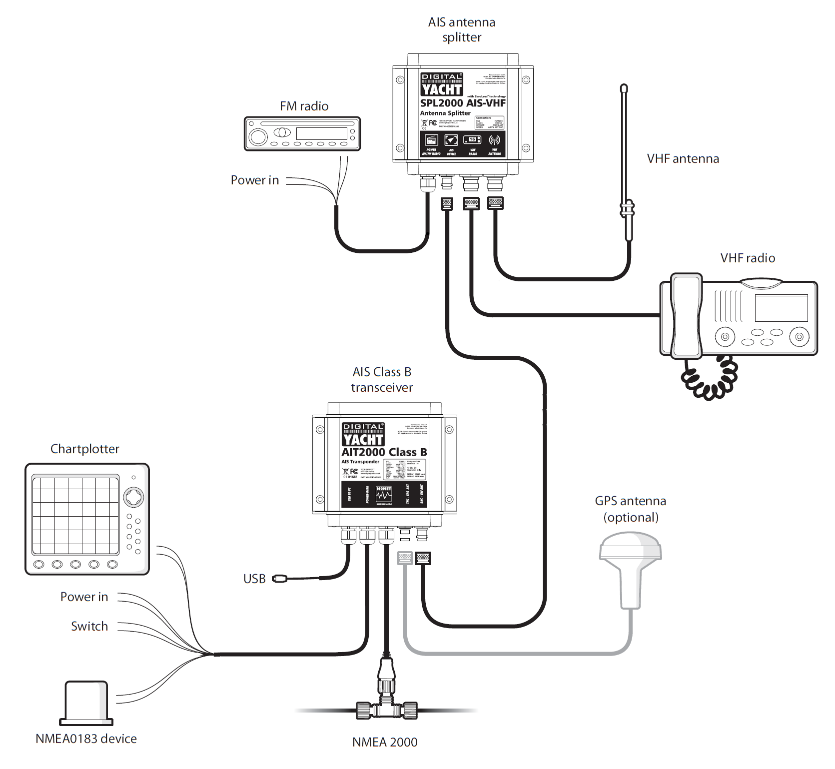 Phenomenal Digital Antenna Wiring Diagram Basic Electronics Wiring Diagram Wiring Database Gramgelartorg