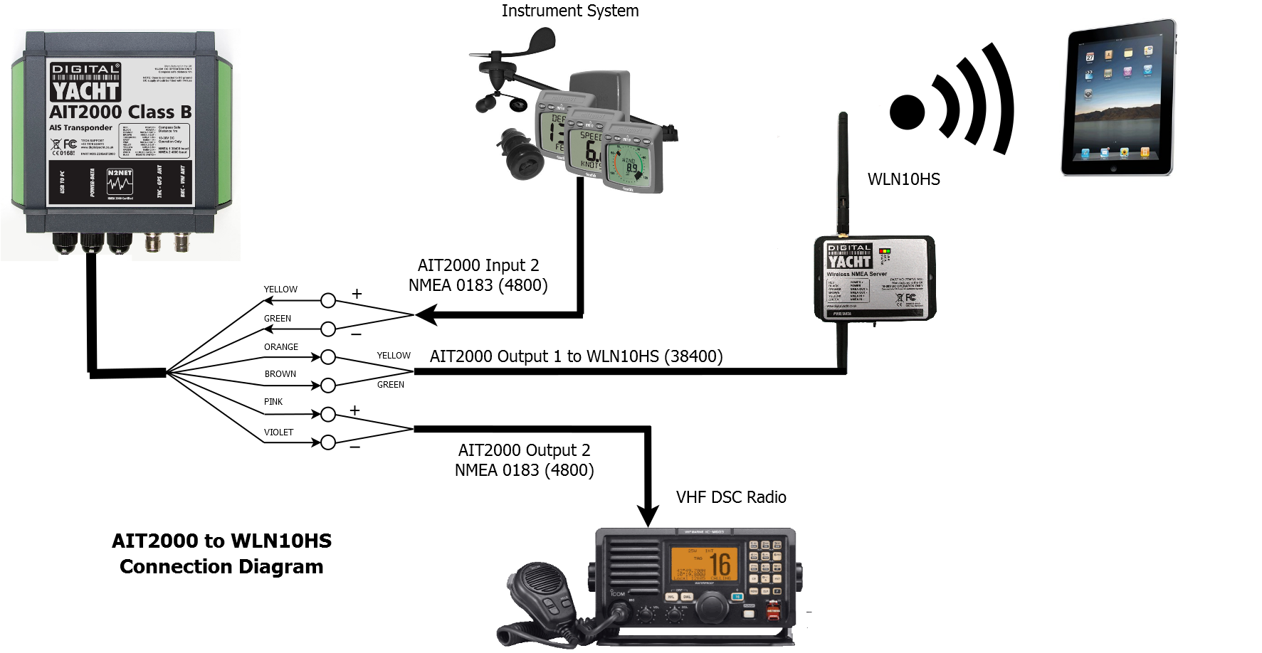 Wiring details for Wireless Cl B Transponder - Digital ... on