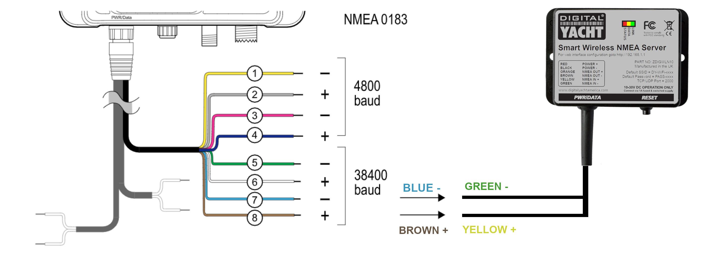 Interfacing a WLN10 with a Raymarine AIS650