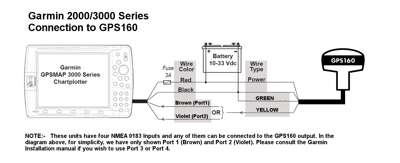 Interfacing GPS160 to Garmin 2000 & 3000 series