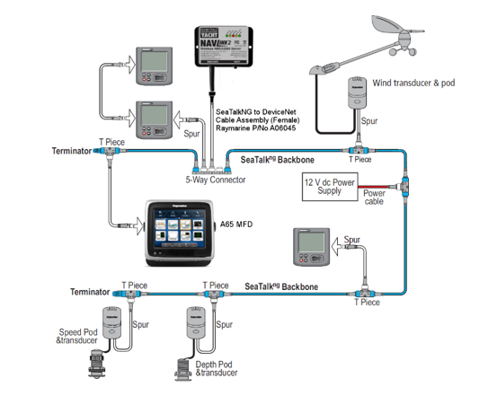 Interface a NavLink2 NMEA 2000 to WiFI server on a Seatalk NG network