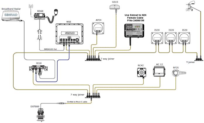 WLAN-Server Simrad Netzwerk