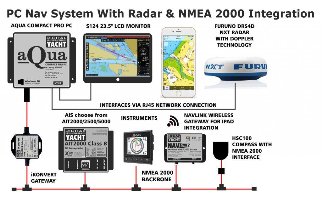 Systeme de navigation sur PC avec intégration NMEA et radar